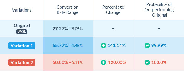 Here's the summary of the test. From left to right: conversions and visitors are divided to become a conversion rate, which is compared and tested for statistical significance.