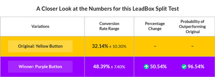 Here are the exact results James saw when he ran this split test within LeadPages. From left to right: Conversions are divided by Visitors to create a Conversion Rate. These numbers are compared in the Percentage Change and analyzed for statistical significance in the Probability of Outperforming Original metric.