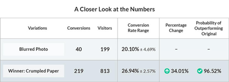 How Bruce saw his split test results. As usual, the conversion-to-visitors to becomes a conversion rate, compared for a percentage change and statistical significance.