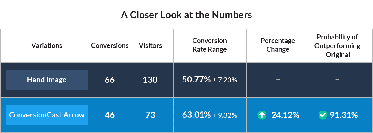 This is the report Tim generated when he ran his LeadBoxes split test. Conversions are divided by visitors to form conversion rates. These are compared to get a percentage change and then statistically analyzed to find the probability of outperforming the original.