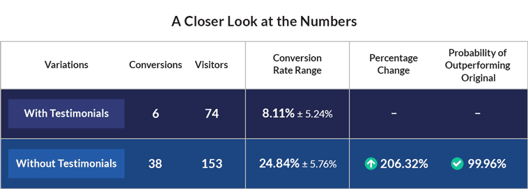 "By dividing conversions by visitors, we can see a huge jump in conversions from 8.11% to 24.84%. Another handy tool: LeadPages' split test software automatically calculates the ""Probability of Outperforming the Original,"" displayed on the right."