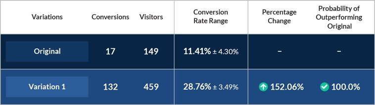 Clint's copy change more than doubled his landing page conversion rate from 11.41% to 28.76%. With more than 600 visitors, this was enough of a result for the built-in LeadPages system to declare with a near 100% probability that the variation beat the original.