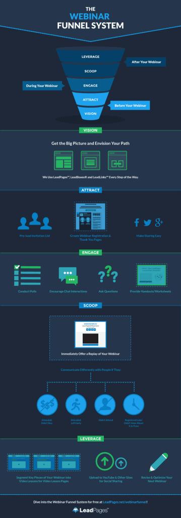 webinar-funnel-system-infographic