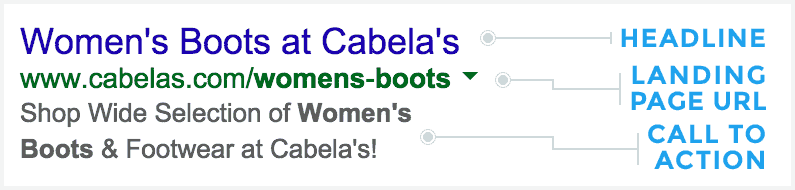 A text ad for women's boots. Note that the keyword is in there 3 times