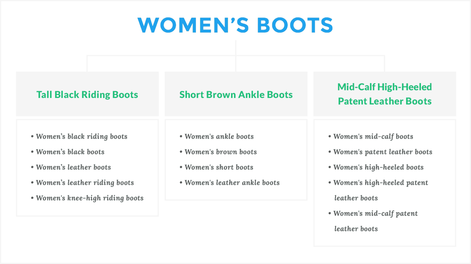 "Keyword groupings for ""Women's Boots"""