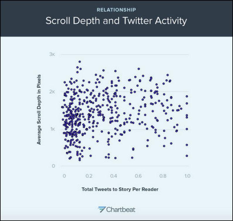 chartbeat twitter