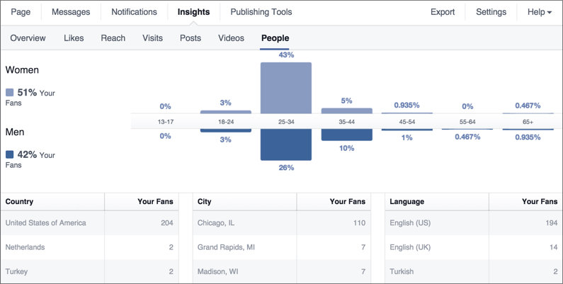 A snapshot of Facebook's Page analytics dashboard.