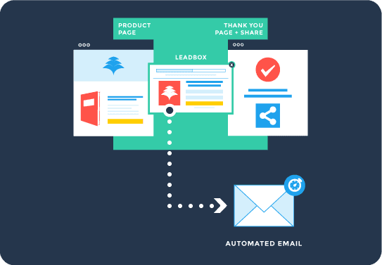 Automated Email Campaign Funnel