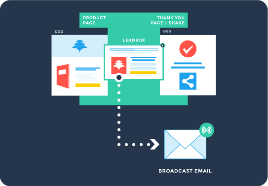 Broadcast Email Campaign Funnel