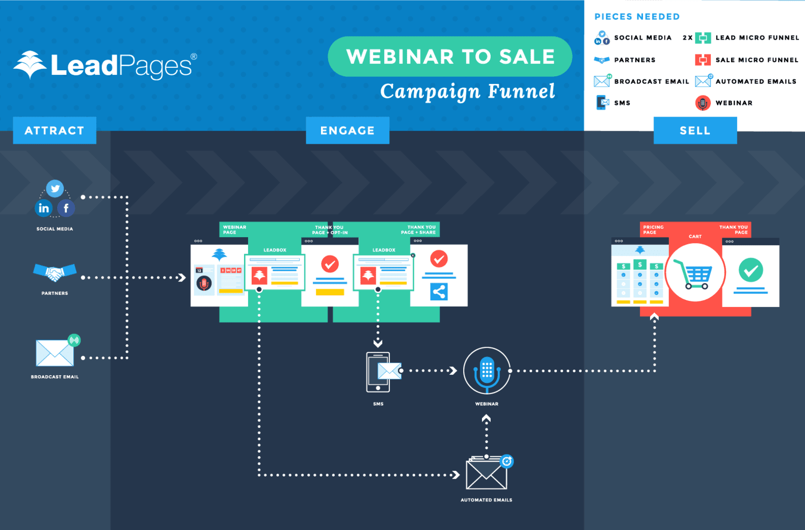 Webinar to Sale Campaign Funnel
