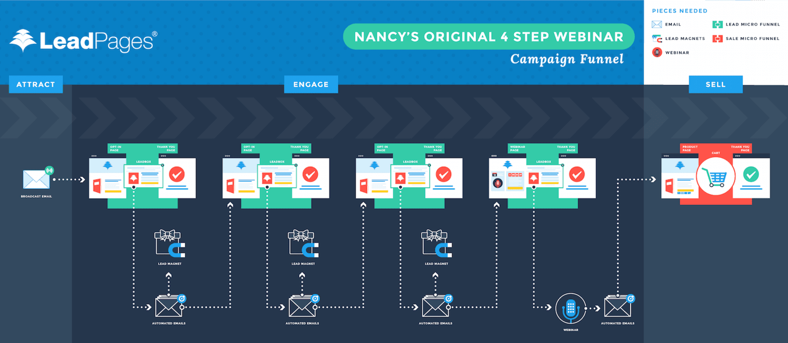 two 5 figure launches in 6 months how nancy juetten did it4 step webinar original funnel