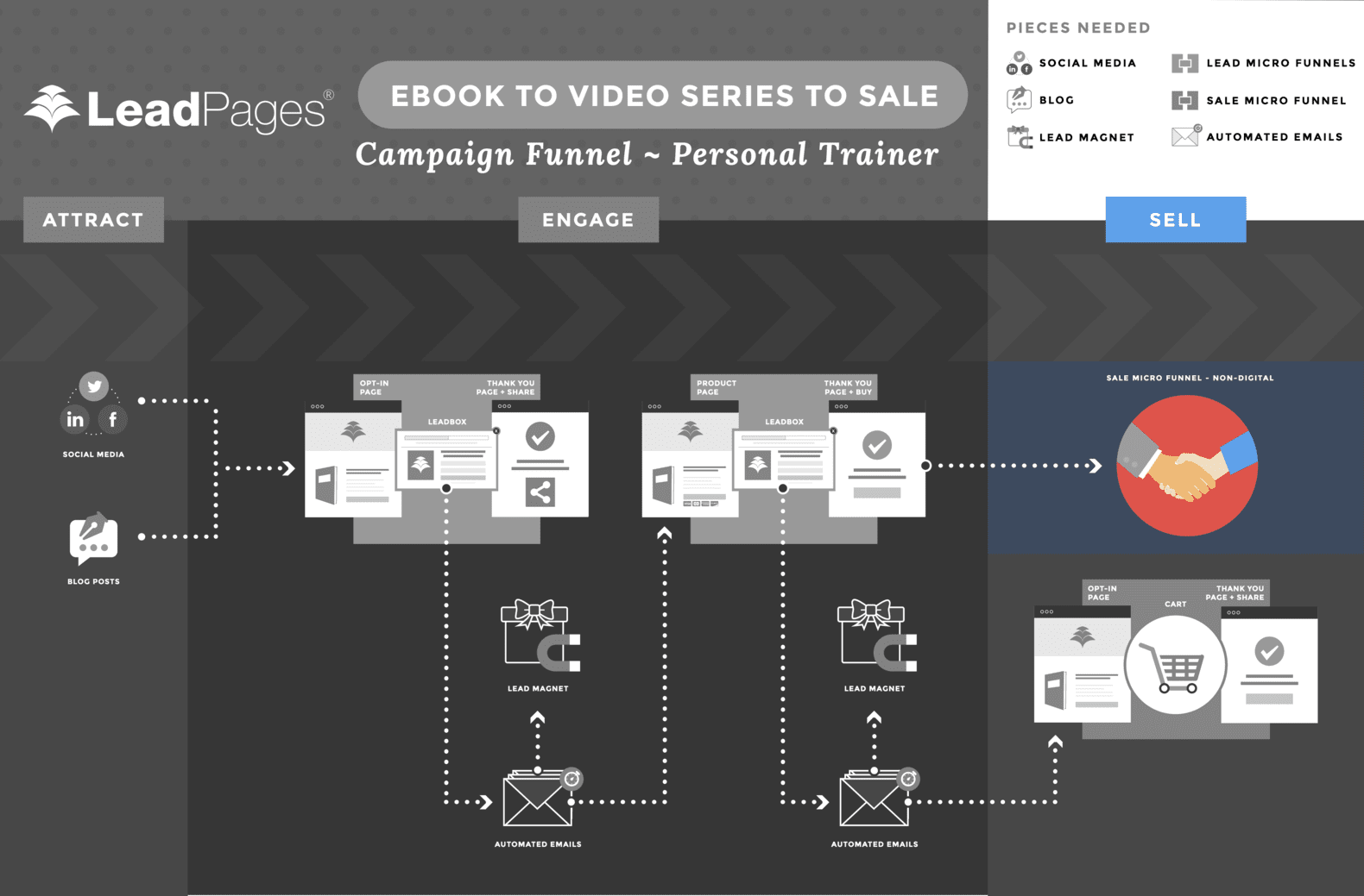 personal-trainer-funnel-sell-non-digital