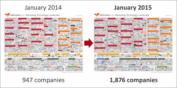 martech_jan2014_to_jan2015
