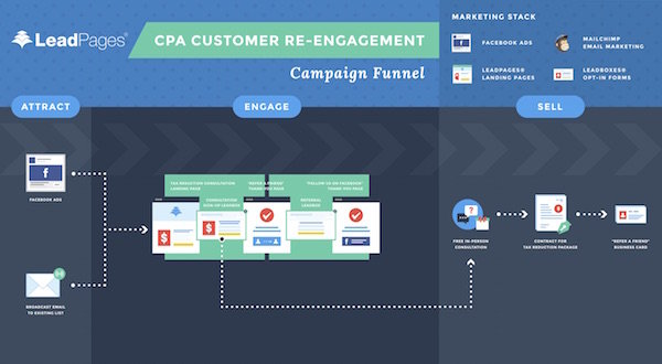 CPA Marketing Campaign Diagram