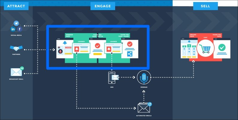 Leadpages' home court: the stuff inside the bright blue box