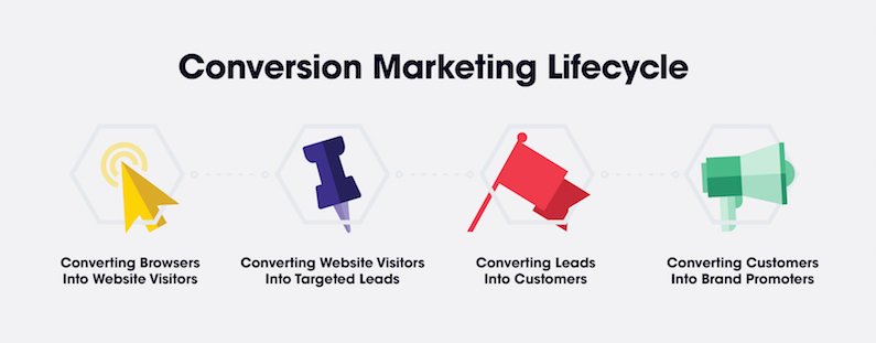 The four stages of the conversion marketing lifecycle