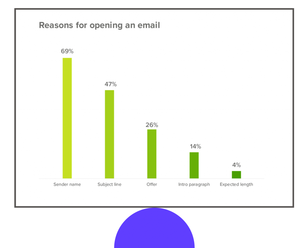 Reasons for opening an email