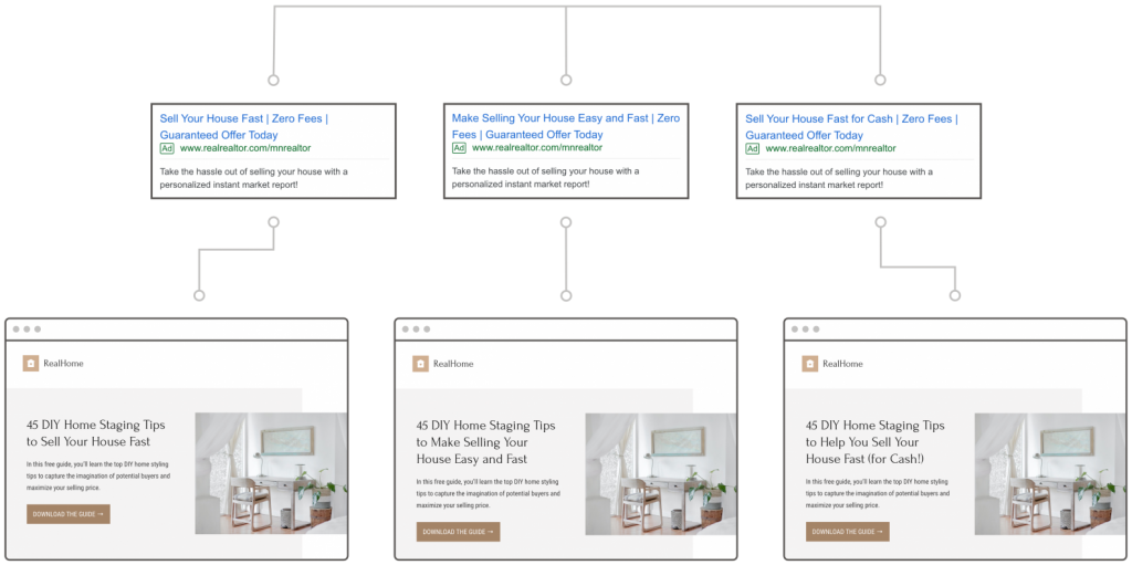 Ads and landing pages