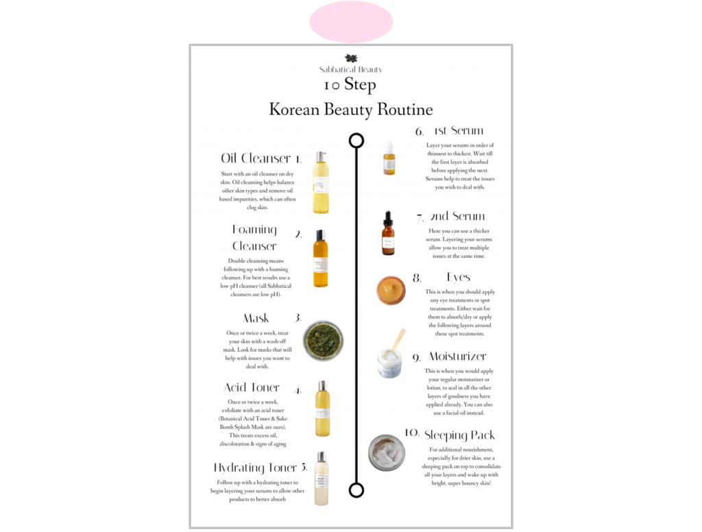 How to create lead magnet Sabbatical Beauty 10 Step Korean Beauty Routine infographic