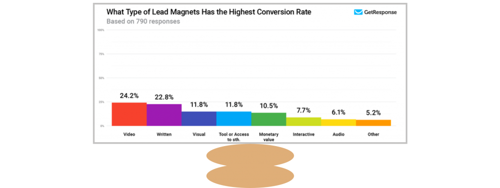 How to create lead magnet bar graph showing lead magnets with the highest conversion rate