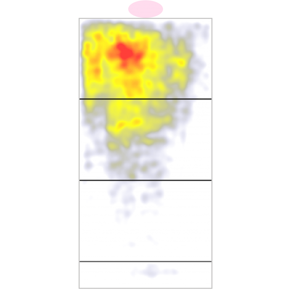 How to create lead magnet bar graph showing lead magnets with the highest conversion rate landing page heat map