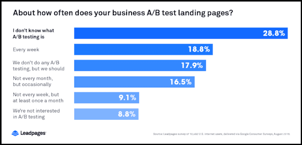A/B testing Split Testing Landing Page Leadpages