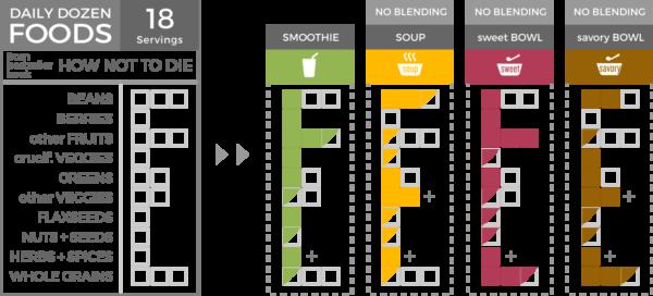 LeafSide meals' Daily Dozen units