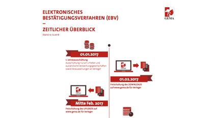 Neues elektronisches Meldeverfahren: GEMA reagiert auf das Urteil zur Verlegerbeteiligung
