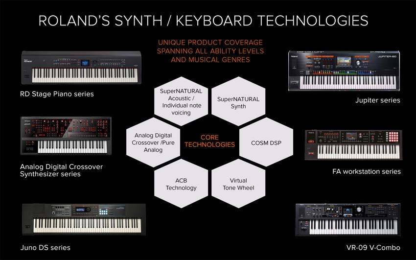 Leitfaden zum Aufbau des ultimativen ROLAND Keyboard Rigs und Einblick in die Setups der besten Keyboarder