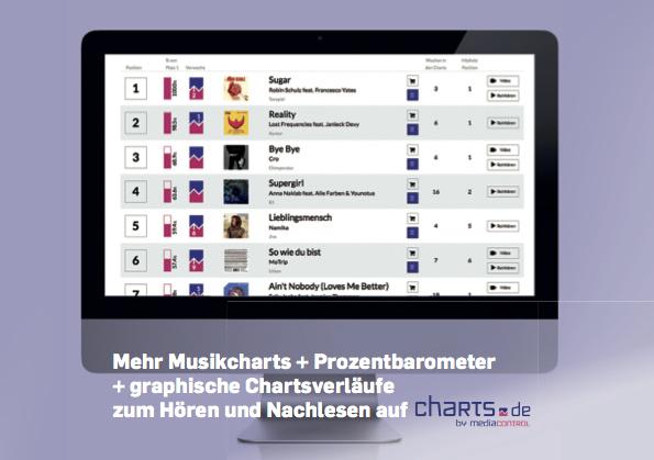 Auch Media Control ermittelt weiterhin Charts (vgl. charts.de). Die Grafik entstammt der