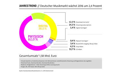 Streaming bleibt das Zugpferd: Deutscher Musikmarkt verzeichnete 2016 leichtes Wachstum