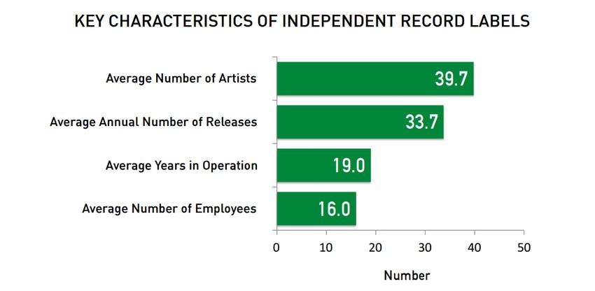 WINTEL-Studie zeigt die Struktur eines durchschnittlichen Indie-Labels
