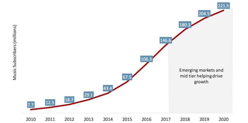 Streaming-Anbieter brauchen neue Preismodelle, um weiterhin attraktiv zu bleiben
