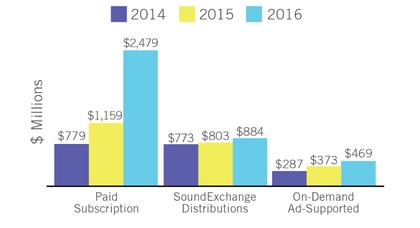 Radikaler Umbruch: Streaming dominiert den amerikanischen Musikmarkt mit über 50%