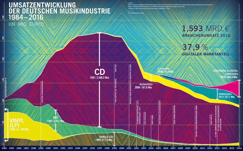 """BVMI veröffentlicht das Jahrbuch """"Musikindustrie in Zahlen 2016"""""""