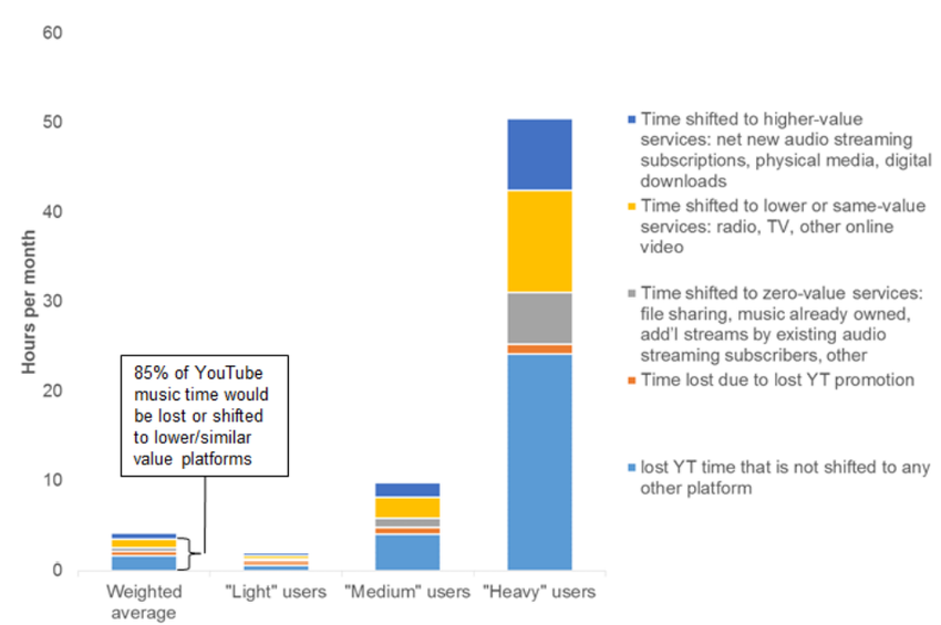 Die Youtube-Studie fragt u.a., wie Nutzer ihre Zeit verbringen würden, wenn Youtube keine Musik mehr hosten würde
