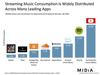 Laut jüngster MIDiA-Studie steigen die Streaming-Umsätze auch 2017 weiter an
