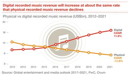 Steht die Musikbranche schon vor dem Ende ihres (moderaten) Wachstums?
