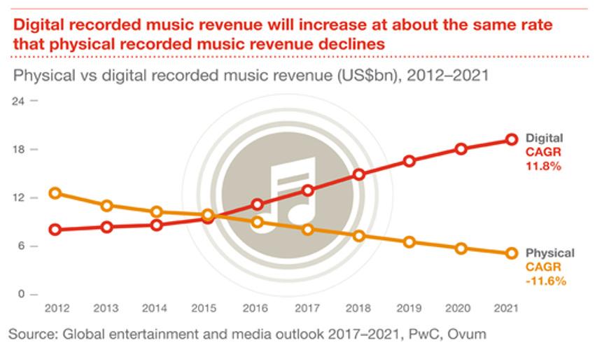 Der Umsatz des digitalen Musikmarkts wird laut PwC in Zukunft in gleichem Tempo wachsen, wie der des physischen Marktes sinkt