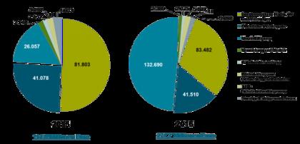 GVL erwirtschaftet 2016 über 271 Millionen Euro, ca. 67% mehr als im Vorjahr