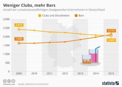 Statistik zeigt: Immer mehr Clubs müssen schließen, Beliebtheit von Bars steigt