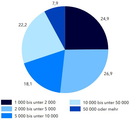 Ausgeglichenes Größenverhältnis: Die deutsche Festivallandschaft