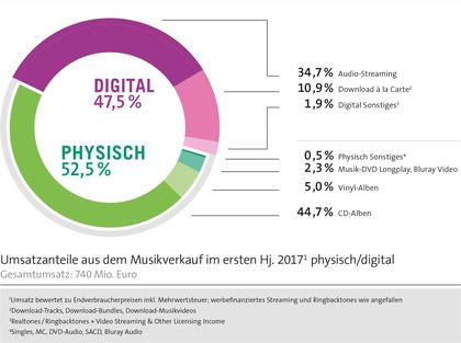 Halbjahresreport 2017: Deutscher Musikmarkt wächst erneut um 2,9%