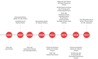 """40 Jahre """"Offizielle Deutsche Charts"""": Wie relevant sind sie heute noch?"""
