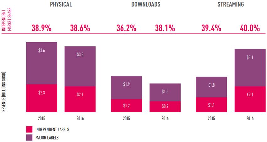 Marktsituation der Indie-Labels verbessert: Umsätze steigen, angetrieben durch Streaming