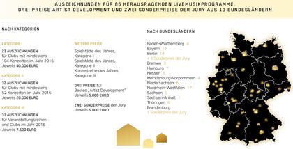 Auszeichnungen für 86 Livemusikprogramme - APPLAUS 2017: Alle Preisträger des Spielstätten-Programmpreises in der Übersicht