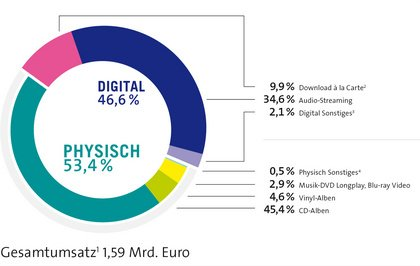 Neue Jahreszahlen des BVMI zum deutschen Musikmarkt: Streaming-Segment wächst um über 40%