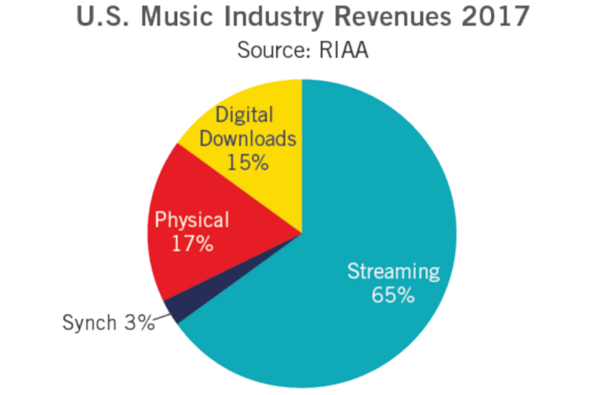 Amerikanischer Musikmarkt wächst weiter, Downloads weniger beliebt als physische Formate