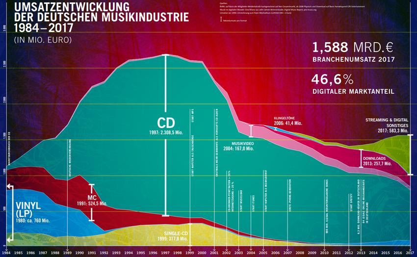 """""""Musikindustrie in Zahlen 2017"""" des BVMI: Wachstum der Musikindustrie stagniert zum ersten Mal seit vier Jahren"""