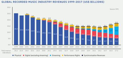 IFPI-Report: Der weltweite Musikmarkt wuchs 2017 um 8,1%